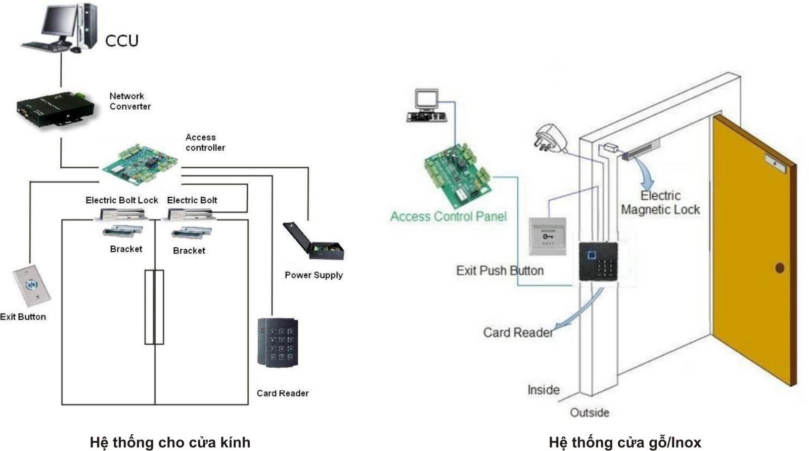 Giới thiệu hệ thống thẻ từ cho khách sạn thời đại 4.0-1